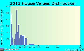 Edgewood home values distribution