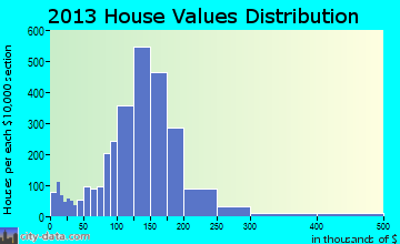 Fairview Park home values distribution