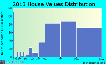 Foster City home values distribution
