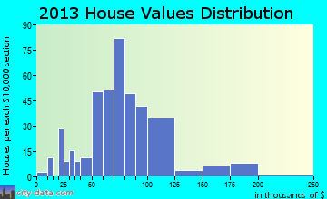 Frazeysburg home values distribution