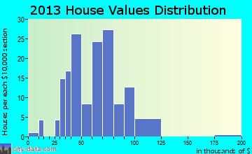 Freeport home values distribution
