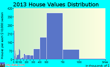 Fountain Valley home values distribution