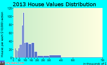 Gallipolis home values distribution