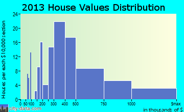 Gates Mills home values distribution