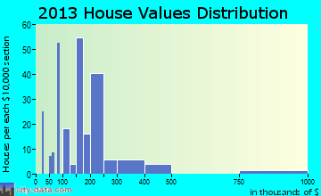 Frazier Park home values distribution