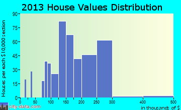 Greentown home values distribution