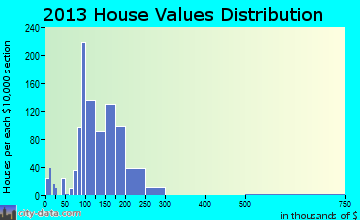 Groveport home values distribution