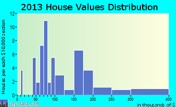 Hanging Rock home values distribution