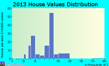 Harrisville home values distribution