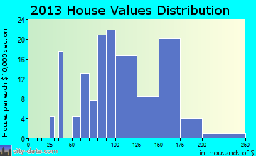 Harveysburg home values distribution