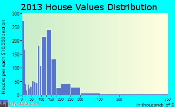 Heath home values distribution