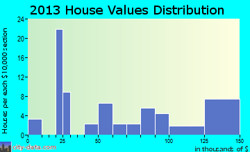 Hemlock home values distribution