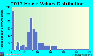 Hicksville home values distribution