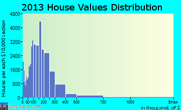 Fresno home values distribution
