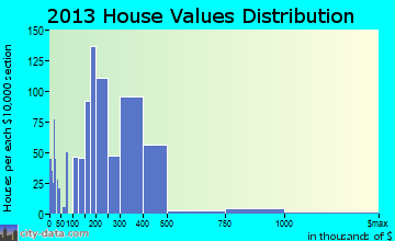 Highland Heights home values distribution