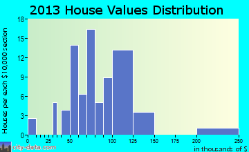 Highland Hills home values distribution