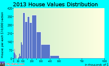 Hilliard home values distribution