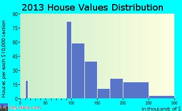 Holiday Valley home values distribution