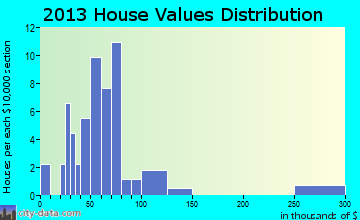 Hoytville home values distribution