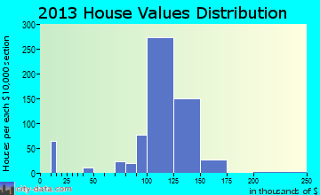 Huber Ridge home values distribution