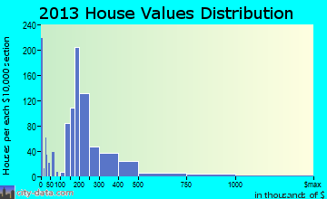 Independence home values distribution