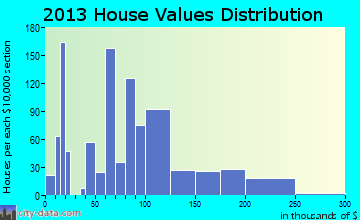 Jefferson home values distribution