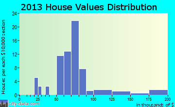 Jerusalem home values distribution
