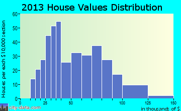 Jewett home values distribution