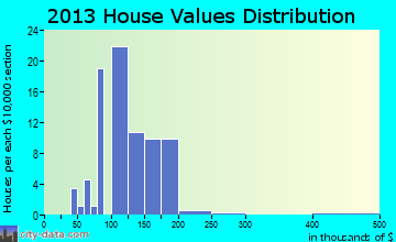 Kirkersville home values distribution