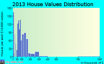 Garden Acres home values distribution