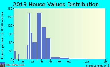 Lake Darby home values distribution
