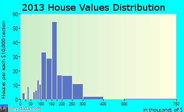Lagrange home values distribution