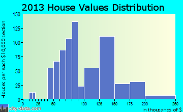 Lakemore home values distribution