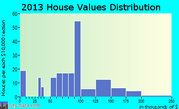 Laura home values distribution