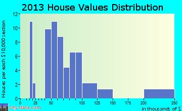 Laurelville home values distribution