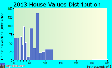 Leavittsburg home values distribution