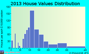Lexington home values distribution