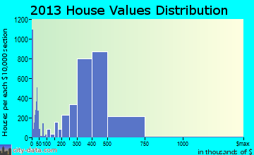Garden Grove home values distribution