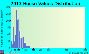 Logan home values distribution