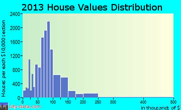 Lorain home values distribution