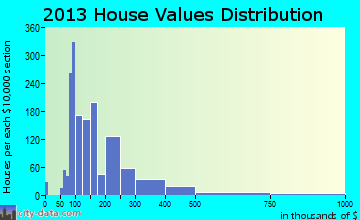 Loveland home values distribution