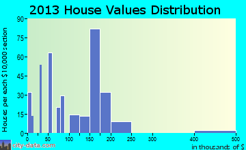 Loveland Park home values distribution