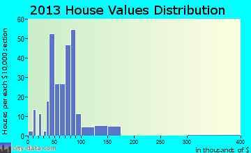 Lowellville home values distribution