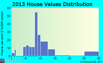 Lucas home values distribution