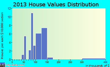 Ludlow Falls home values distribution