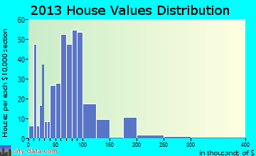 McArthur home values distribution