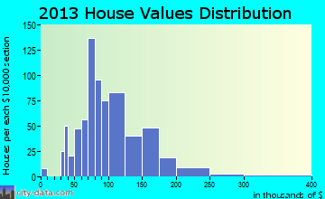 McDonald home values distribution