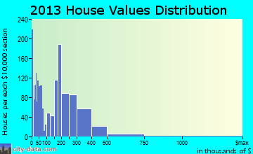 Glen Avon home values distribution