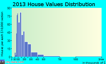 Mack North home values distribution