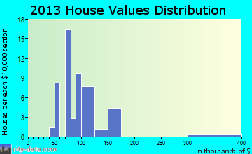 Magnetic Springs home values distribution